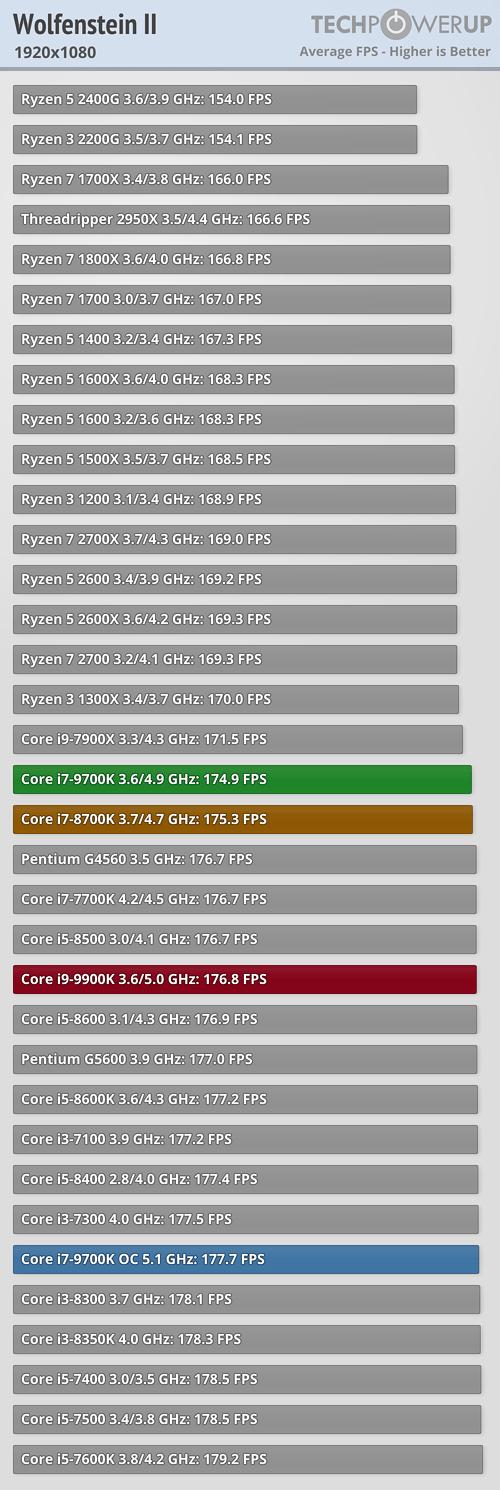 https://tpucdn.com/reviews/Intel/Core_i7_9700K/images/wolfenstein-ii-1920-1080.png