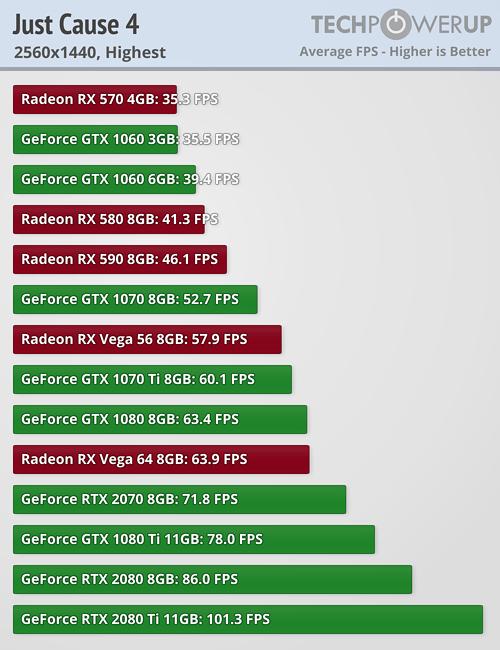 Just Cause 4 PC performance thread | ResetEra