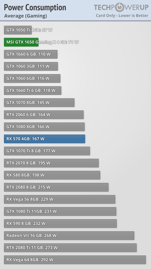 Rx 570 8gb vs gtx 1060 6gb