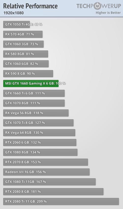 Náhrada za AMD 7950