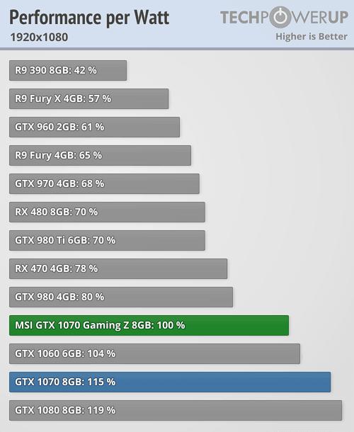 Msi Gtx 1070 Gaming Z 8 Gb Review Techpowerup