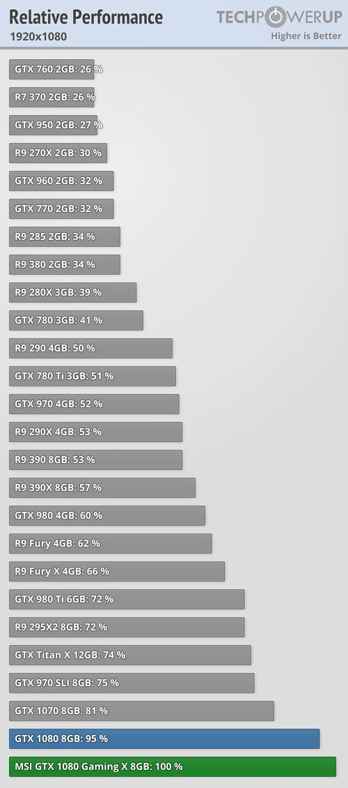 gtx 980 ti vs gtx 1070 mobile