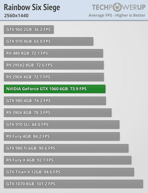 Nvidia Geforce Gtx 1060 6 Gb Review Techpowerup