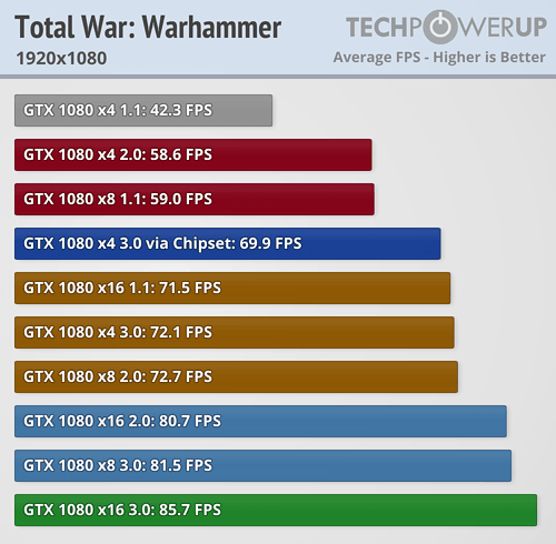 Poor performance on new 1080 Ti — Total War Forums