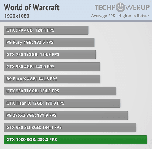 GTX 1080 dropping down to 30fps in WoW at 1080p  What gives
