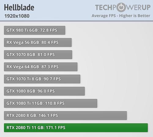 Vega 64 = 1070 Ti in 1080p  Thoughts? : Amd