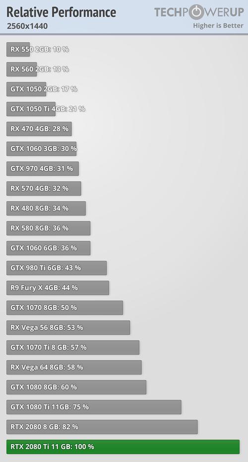 GTX 970 vs GTX 1050Ti in 2018 - Same Price    But has Pascal caught