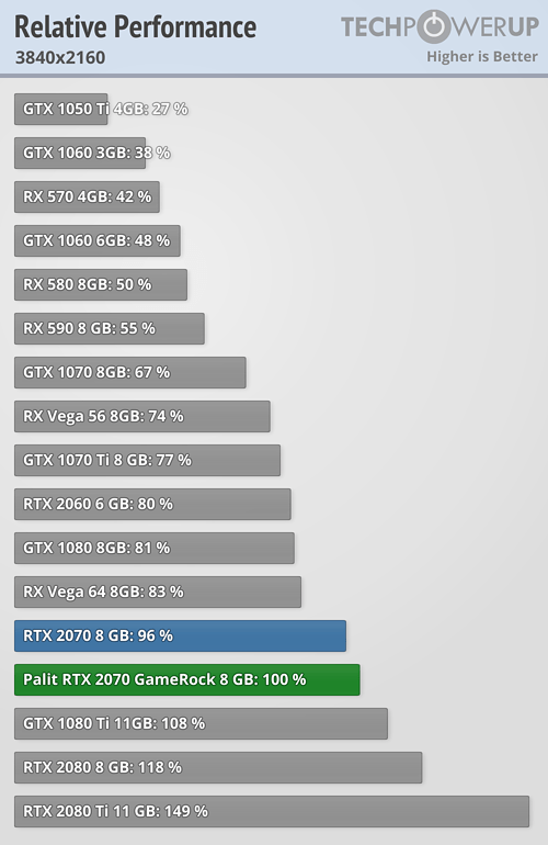 Radeon RX Vega 64 vs  GeForce RTX 2080, Adrenalin 2019