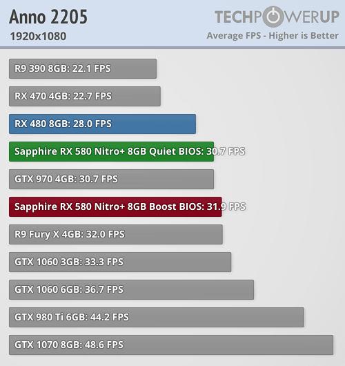 1060 6gb vs 970 game debate | 970 vs 1060 6GB : buildapc