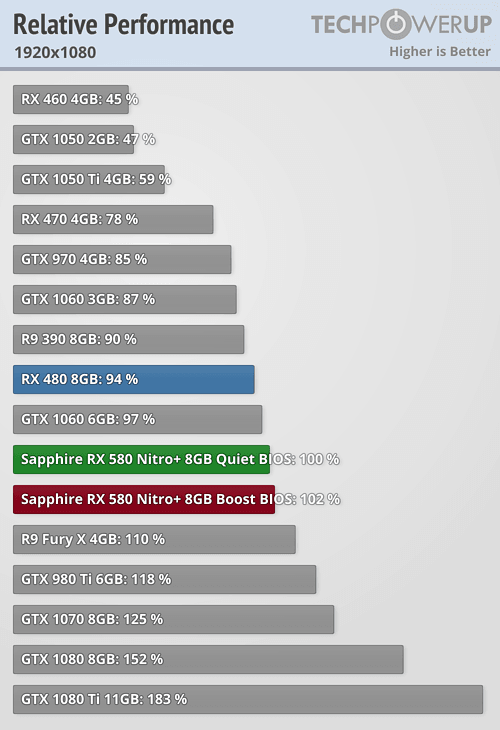 It's consistently outperformed by both the 580 and 1060 6gb. It's not  competitive.  https://www.techpowerup.com/reviews/Sapphire/RX_580_Nitro_Plus/30.html