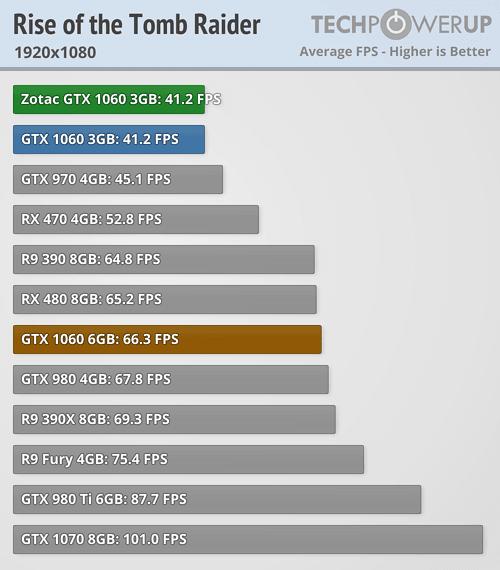 gtx 970 vs gtx 1060 | Tom's Hardware Forum