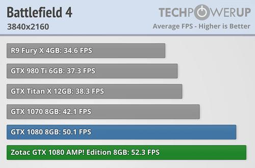 gtx 1070 vs 1080