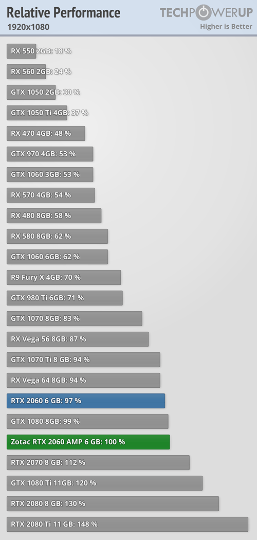 https://tpucdn.com/reviews/Zotac/GeForce_RTX_2060_AMP/images/relative-performance_1920-1080.png