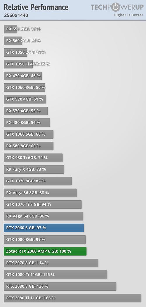 Relative performance 1440p.