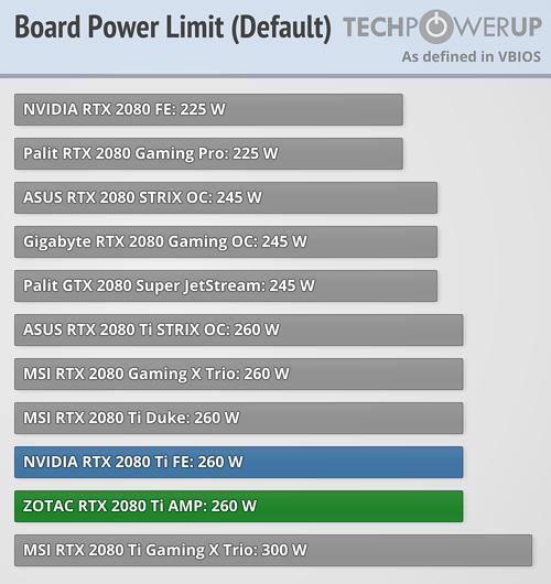 https://tpucdn.com/reviews/Zotac/GeForce_RTX_2080_Ti_AMP/images/power-limit.png